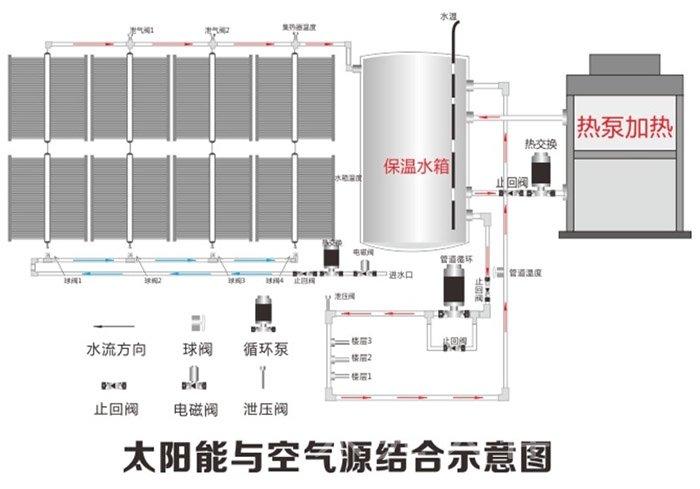 双热源中央热水系统